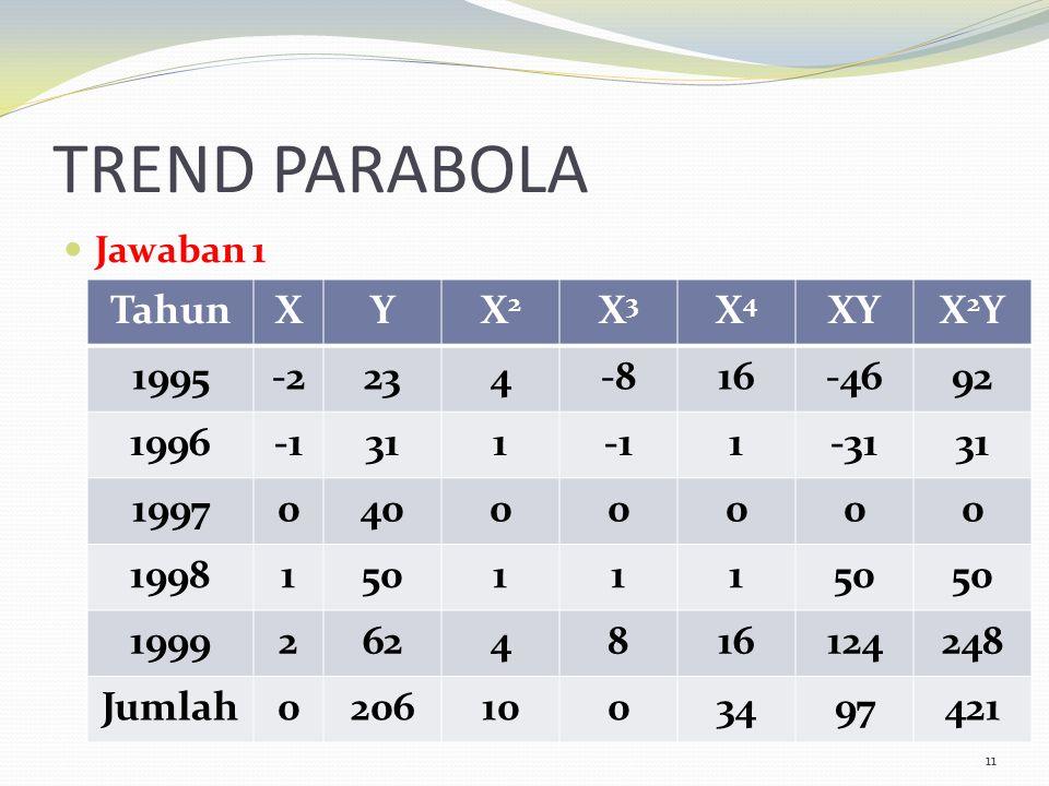 TREND PARABOLA Jawaban 1 11 TahunXYX2X2 X3X3 X4X4 XYX2YX2Y 1995-2234-816-4692 19963111-3131 199704000000 1998150111 19992624816124248 Jumlah0206100349