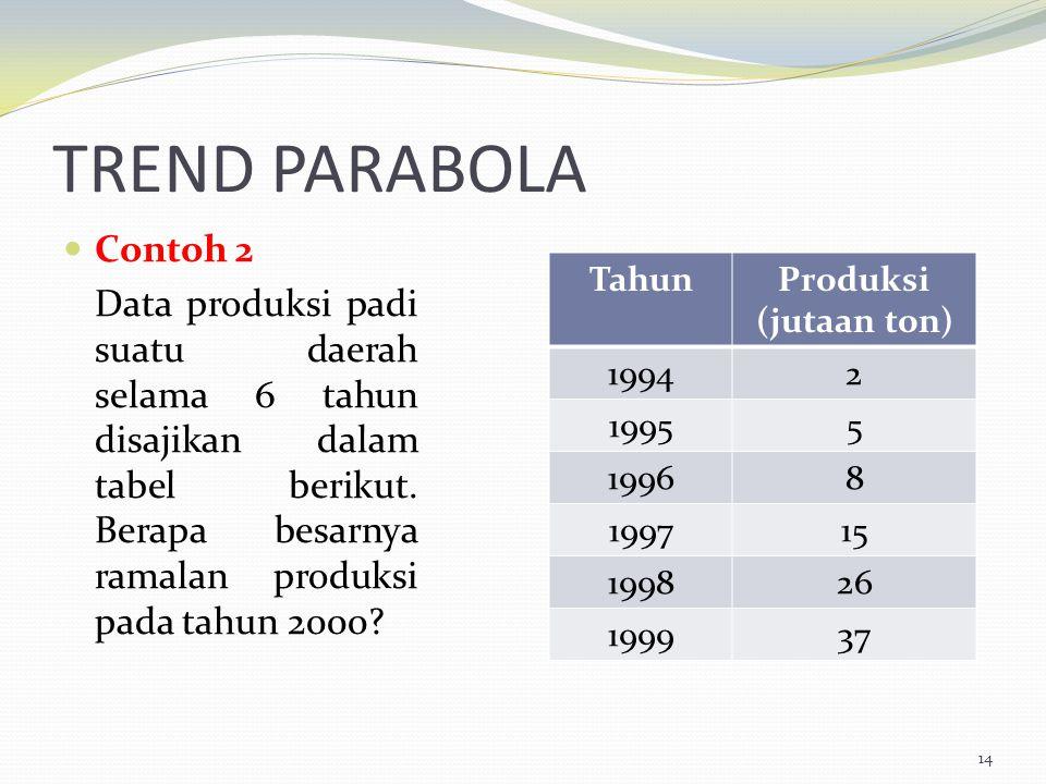 TREND PARABOLA Contoh 2 Data produksi padi suatu daerah selama 6 tahun disajikan dalam tabel berikut. Berapa besarnya ramalan produksi pada tahun 2000