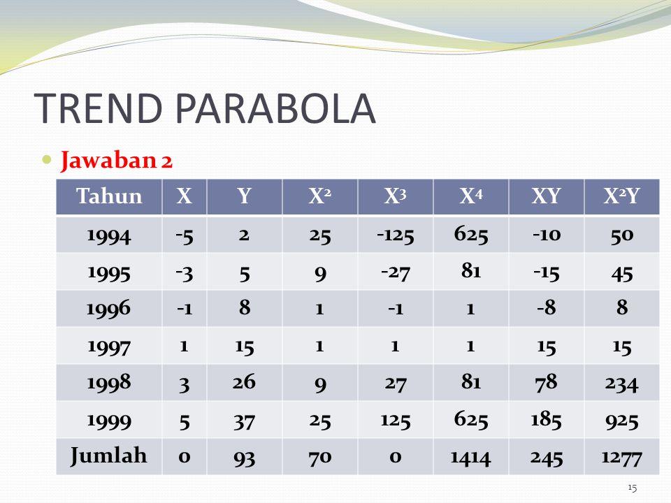 TREND PARABOLA Jawaban 2 15 TahunXYX2X2 X3X3 X4X4 XYX2YX2Y 1994-5225-125625-1050 1995-359-2781-1545 199681 1-88 1997115111 19983269278178234 199953725