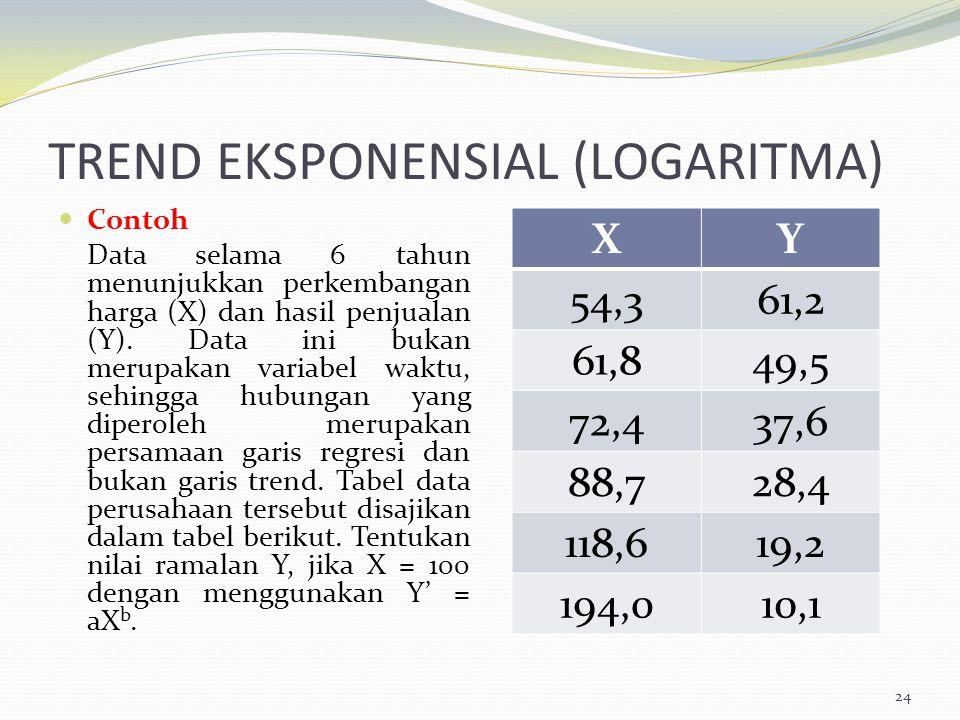 TREND EKSPONENSIAL (LOGARITMA) Contoh Data selama 6 tahun menunjukkan perkembangan harga (X) dan hasil penjualan (Y). Data ini bukan merupakan variabe