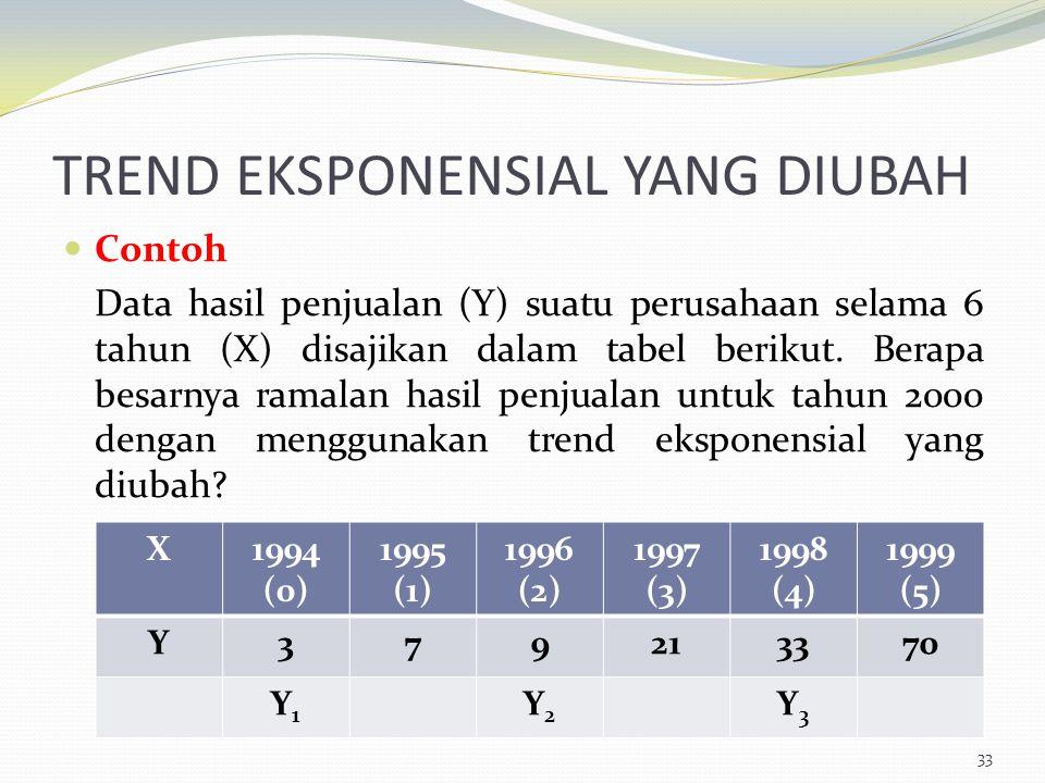 TREND EKSPONENSIAL YANG DIUBAH Contoh Data hasil penjualan (Y) suatu perusahaan selama 6 tahun (X) disajikan dalam tabel berikut. Berapa besarnya rama