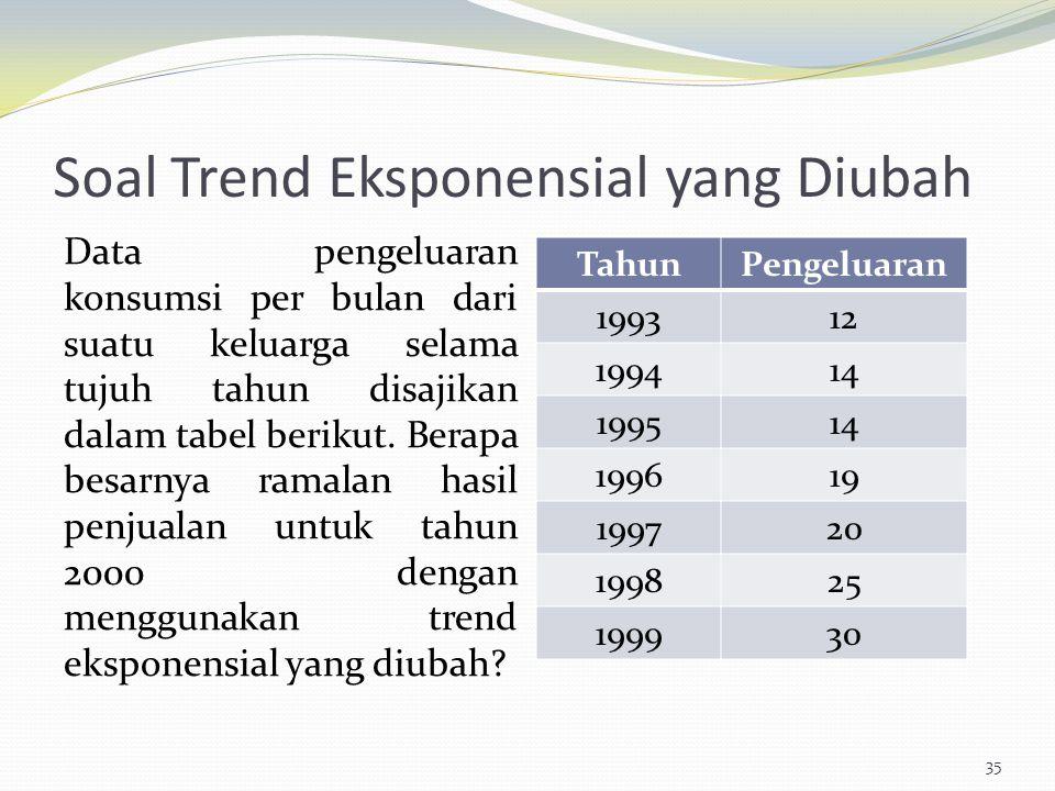 Soal Trend Eksponensial yang Diubah Data pengeluaran konsumsi per bulan dari suatu keluarga selama tujuh tahun disajikan dalam tabel berikut. Berapa b