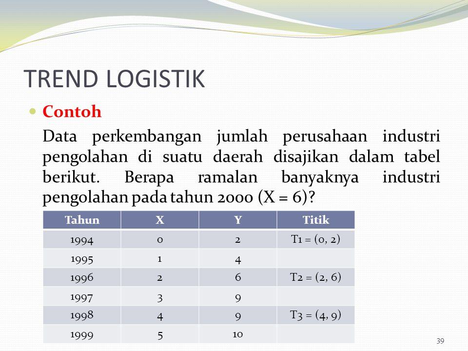 TREND LOGISTIK Contoh Data perkembangan jumlah perusahaan industri pengolahan di suatu daerah disajikan dalam tabel berikut. Berapa ramalan banyaknya
