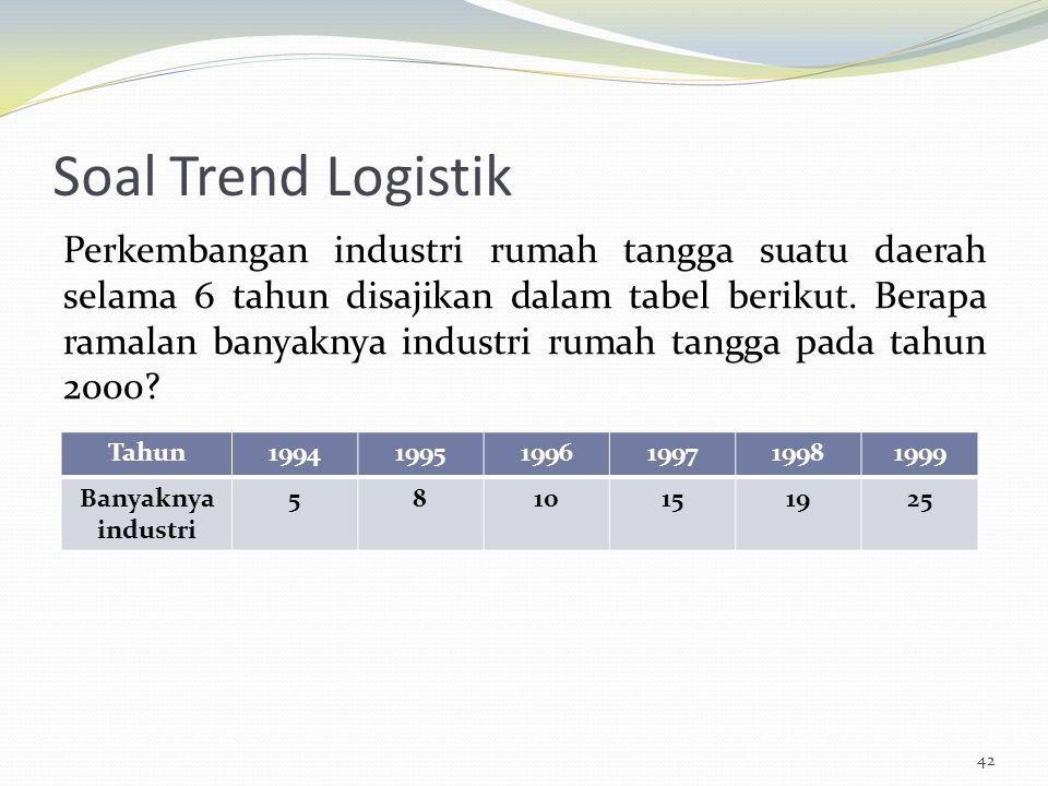 Soal Trend Logistik Perkembangan industri rumah tangga suatu daerah selama 6 tahun disajikan dalam tabel berikut. Berapa ramalan banyaknya industri ru
