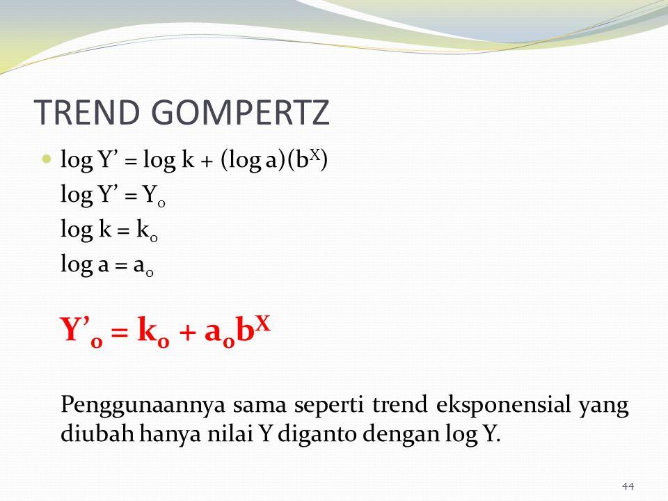 TREND GOMPERTZ log Y' = log k + (log a)(b X ) log Y' = Y 0 log k = k 0 log a = a 0 Y' 0 = k 0 + a 0 b X Penggunaannya sama seperti trend eksponensial