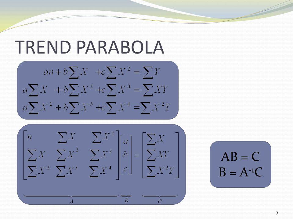 TREND PARABOLA 5 AB = C B = A -1 C