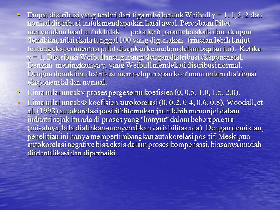 Empat distribusi yang terdiri dari tiga nilai bentuk Weibull γ = 1, 1,5, 2 dan normal distribusi untuk mendapatkan hasil awal. Percobaan Pilot menemuk