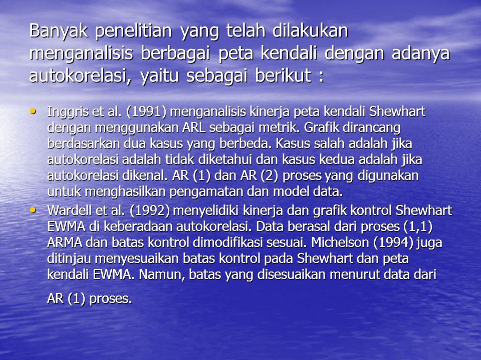 Wieringa (1999) meneliti kasus dimana autokorelasi adalah salah diabaikan atau tidak dikenal.