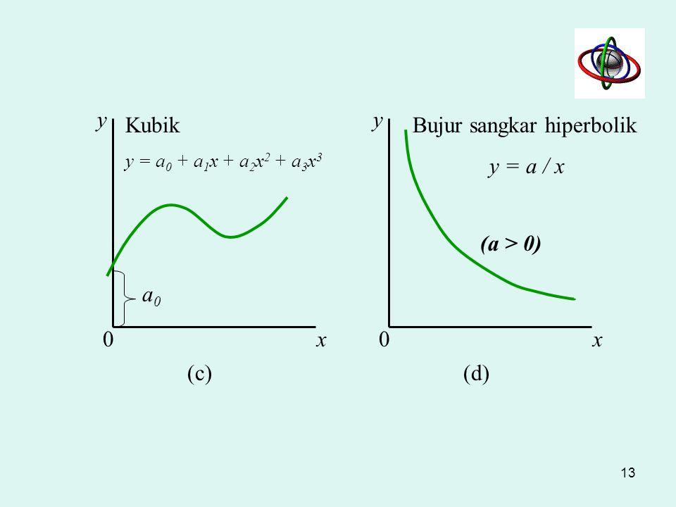x y x y Linear y = a 0 + a 1 x a0a0 Kemiringan = a 1 (a) (b) 00 Kuadratik y = a 0 + a 1 x + a 2 x 2 a0a0 (Kasus a 2 < 0) 12