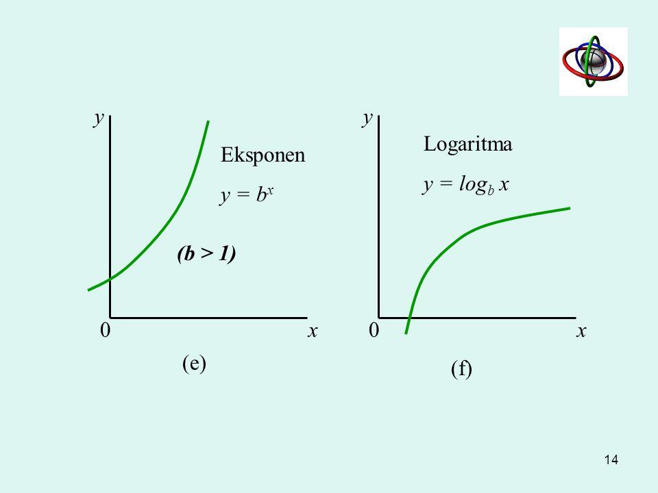 x y x y (c)(d) 00 Kubik y = a 0 + a 1 x + a 2 x 2 + a 3 x 3 a0a0 Bujur sangkar hiperbolik y = a / x (a > 0) 13