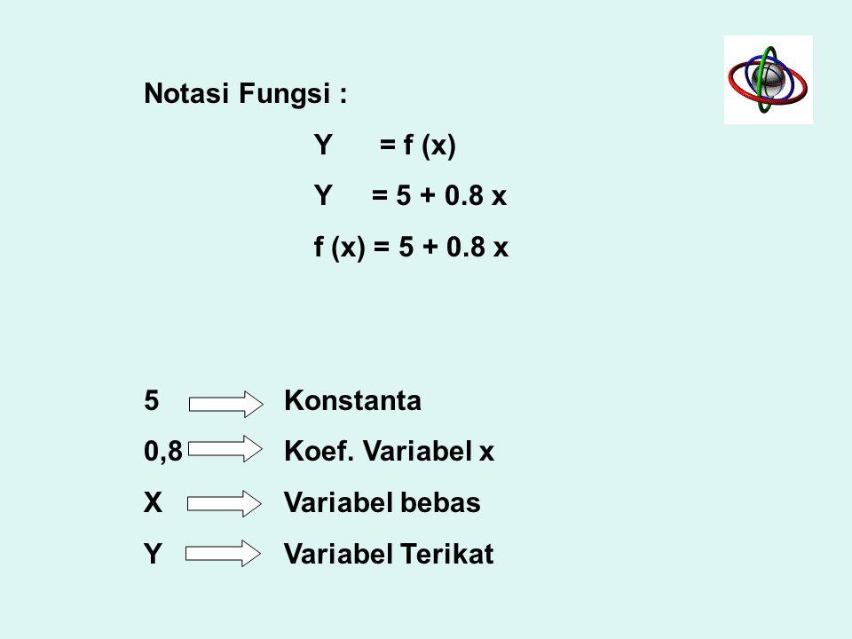 Pengertian Fungsi yang lain: –Aturan yang menghubungkan masing – masing elemen dalam himpunan A dengan satu dan hanya satu elemen dalam himpunan B. –A