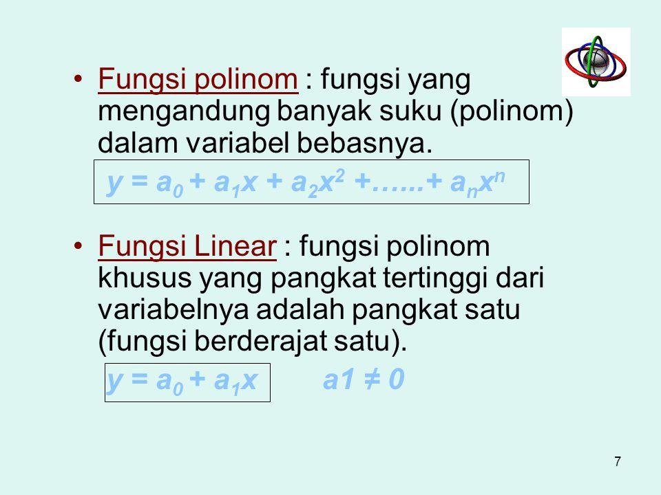 Jenis-jenis fungsi Fungsi F.Pangkat F. Polinom F. Linier F. Kuadrat F. Kubik F. Bikuadrat Fungsi rasional Fungsi irrasional Fungsi non-aljabar (transe
