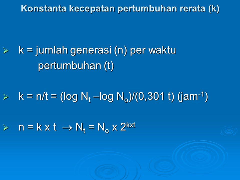 Konstanta kecepatan pertumbuhan rerata (k)  k = jumlah generasi (n) per waktu pertumbuhan (t) pertumbuhan (t)  k = n/t = (log N t –log N o )/(0,301