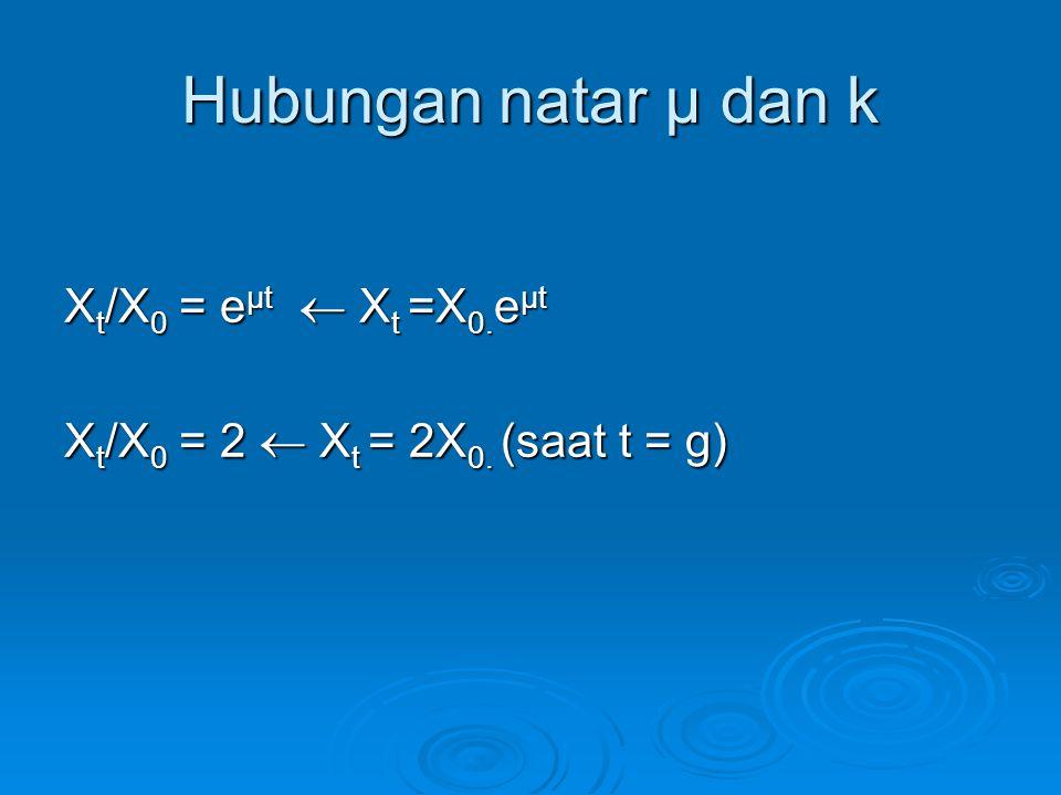 Hubungan natar μ dan k X t /X 0 = e μt  X t =X 0. e μt X t /X 0 = 2  X t = 2X 0. (saat t = g)