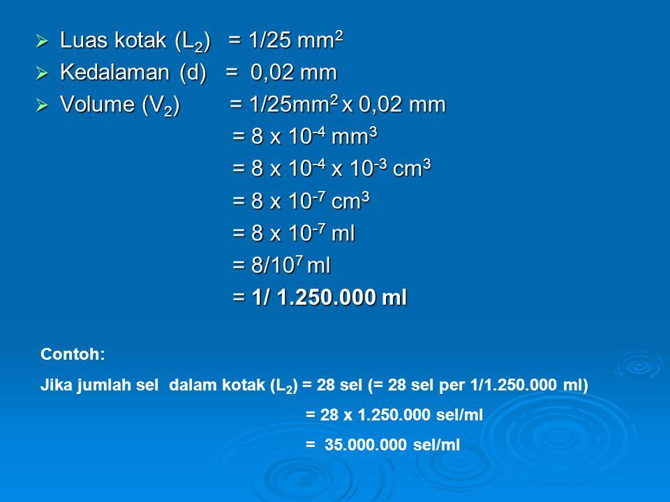  Luas kotak (L 2 ) = 1/25 mm 2  Kedalaman (d) = 0,02 mm  Volume (V 2 ) = 1/25mm 2 x 0,02 mm = 8 x 10 -4 mm 3 = 8 x 10 -4 mm 3 = 8 x 10 -4 x 10 -3 c