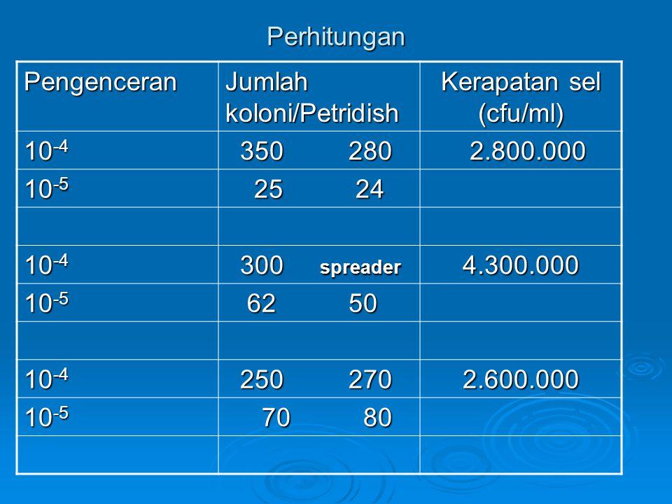 Perhitungan Pengenceran Jumlah koloni/Petridish Kerapatan sel (cfu/ml) 10 -4 350 280 350 280 2.800.000 2.800.000 10 -5 25 24 25 24 10 -4 300 spreader