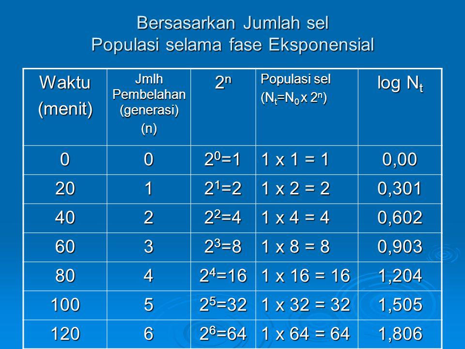 N t = N o x 2 n N t : jumlah sel setelah tumbuh selama watu t t : waktu pertumbuhan selama fase eksponensial t : waktu pertumbuhan selama fase eksponensial N 0 : jumlah sel mula-mula selama fase eksponensial 2 : bilangan tetap (pembelahan biner) n : jumlah generasi (pembelahan) Analisis Kuantitatif (Matematis) Pertumbuhan Populasi Mikrobia