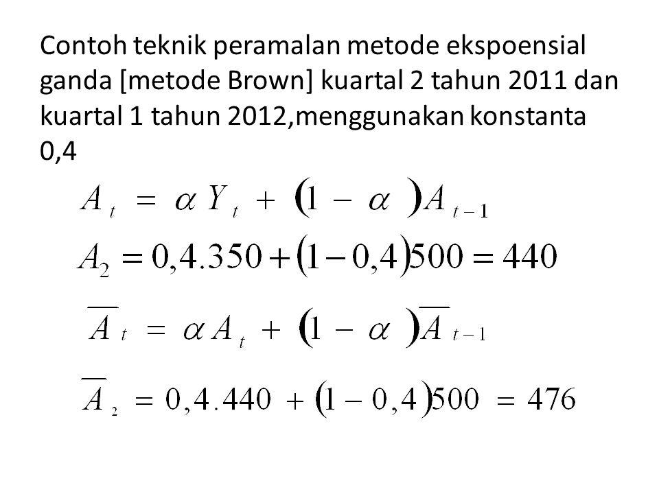 Contoh teknik peramalan metode ekspoensial ganda [metode Brown] kuartal 2 tahun 2011 dan kuartal 1 tahun 2012,menggunakan konstanta 0,4