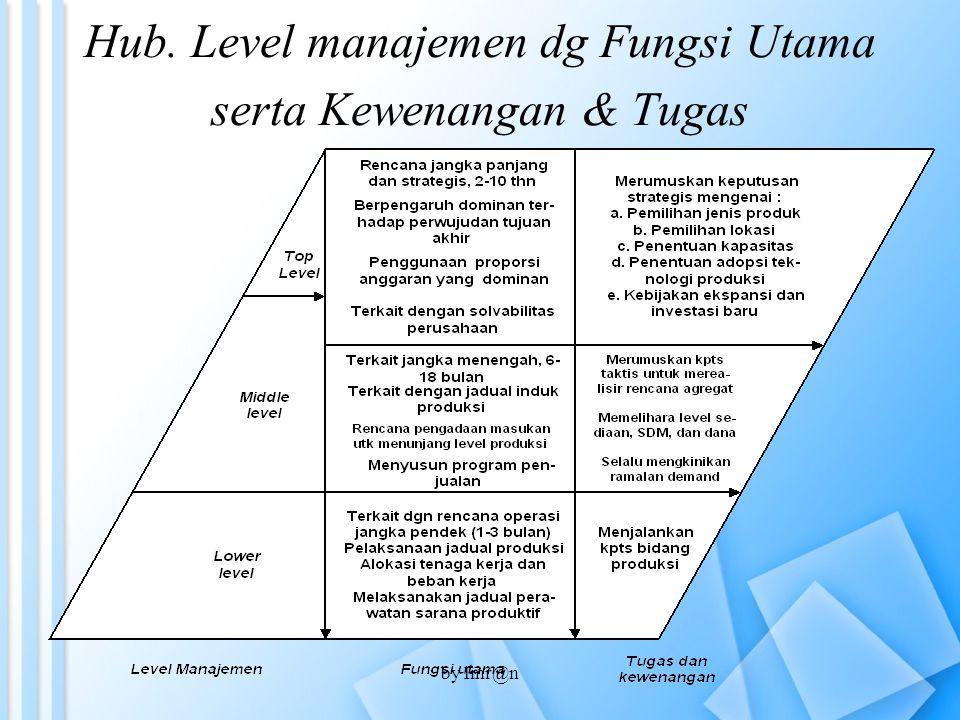 Hub. Level manajemen dg Fungsi Utama serta Kewenangan & Tugas by Imr@n