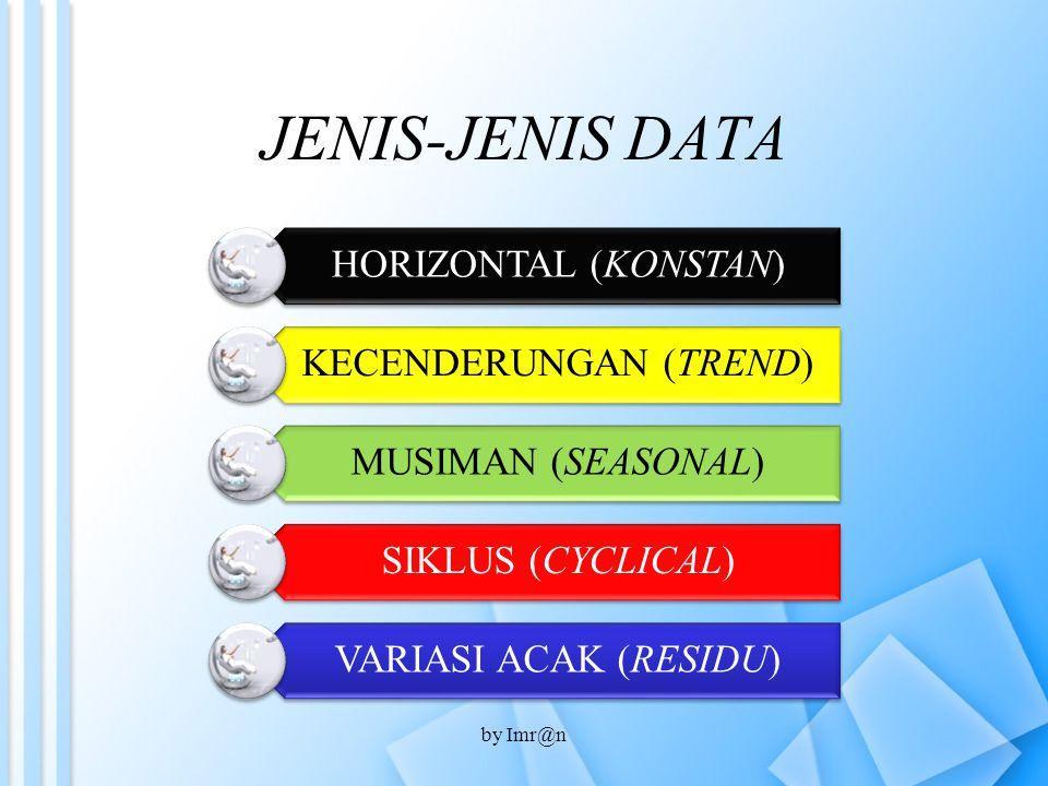 Riset Pasar Mendefinisikan masalah & tujuan riset Mengembangkan rencana riset Mengumpulkan informasi Menganalisis informasi Mempresentasikan hasil temuan pada manajemen by Imr@n