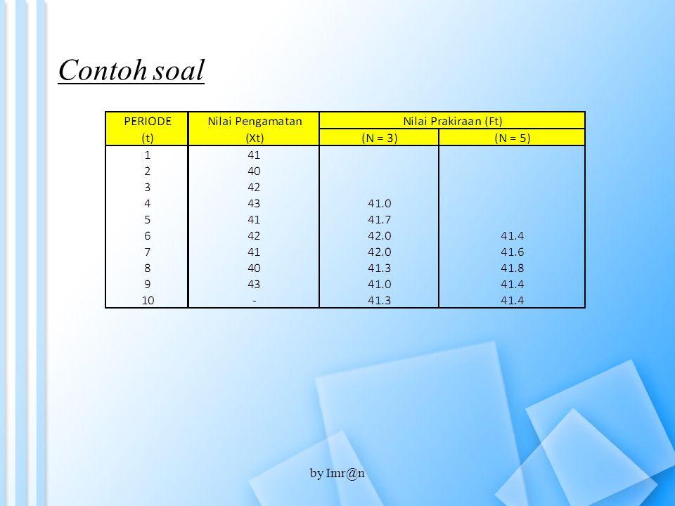 2.Metode rata-rata bergerak tertimbang dimana : W t = adalah bobot untuk periode t Jika Pembobotan dalam persen, maka : 2.Metode rata-rata bergerak tertimbang dimana : W t = adalah bobot untuk periode t Jika Pembobotan dalam persen, maka : by Imr@n