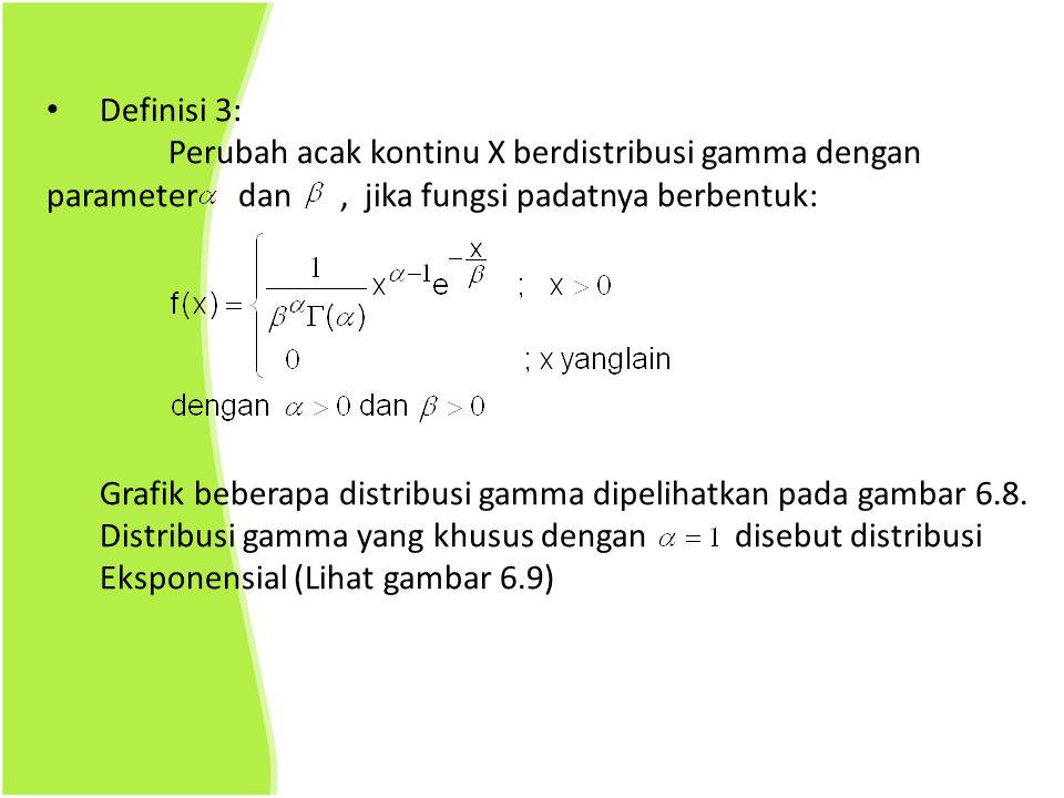 Definisi 3: Perubah acak kontinu X berdistribusi gamma dengan parameter dan, jika fungsi padatnya berbentuk: Grafik beberapa distribusi gamma dipeliha
