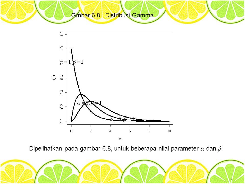 Gmbar 6.8 Distribusi Gamma 7 Dipelihatkan pada gambar 6.8, untuk beberapa nilai parameter  dan 