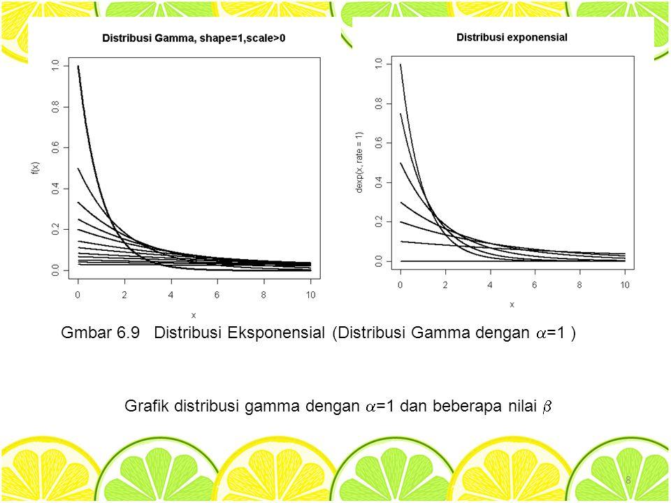 8 Gmbar 6.9 Distribusi Eksponensial (Distribusi Gamma dengan  =1 ) Grafik distribusi gamma dengan  =1 dan beberapa nilai 