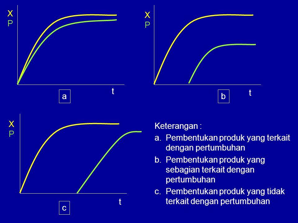 XPXP t XPXP t XPXP t ab c Keterangan : a.Pembentukan produk yang terkait dengan pertumbuhan b.Pembentukan produk yang sebagian terkait dengan pertumbu
