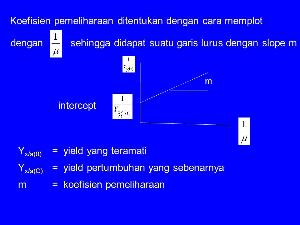Koefisien pemeliharaan ditentukan dengan cara memplot sehingga didapat suatu garis lurus dengan slope m Y x/s(0) =yield yang teramati Y x/s(G) =yield