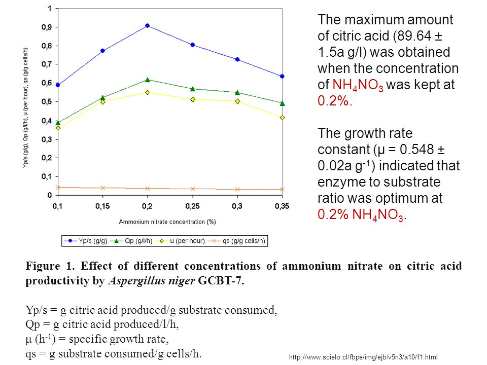 Figure 1. Effect of different concentrations of ammonium nitrate on citric acid productivity by Aspergillus niger GCBT-7. Yp/s = g citric acid produce