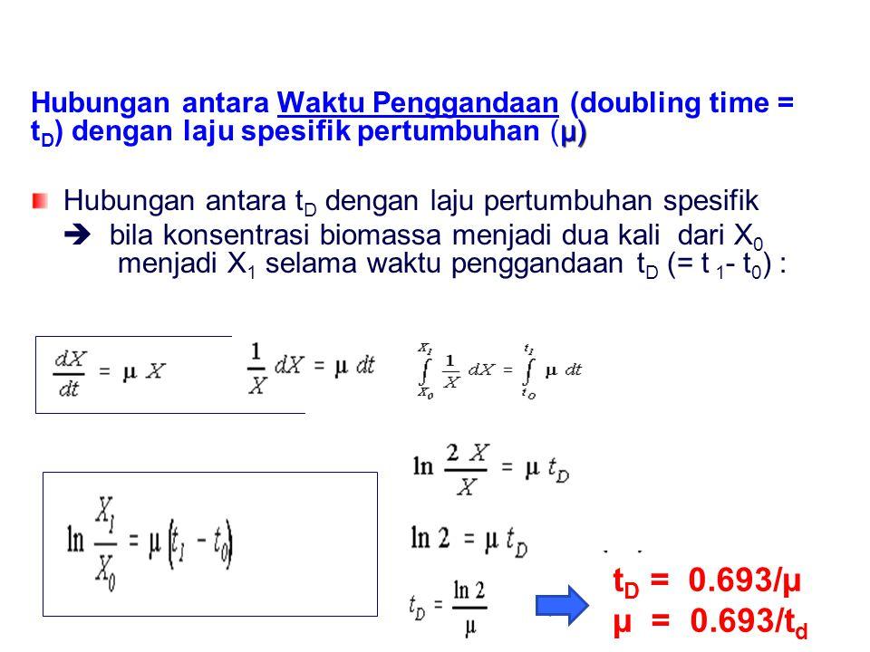 µ) Hubungan antara Waktu Penggandaan (doubling time = t D ) dengan laju spesifik pertumbuhan (µ) Hubungan antara t D dengan laju pertumbuhan spesifik