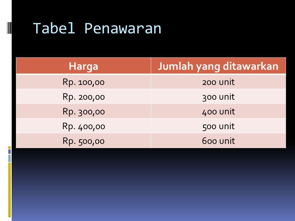 Tabel Penawaran HargaJumlah yang ditawarkan Rp. 100,00200 unit Rp. 200,00300 unit Rp. 300,00400 unit Rp. 400,00500 unit Rp. 500,00600 unit