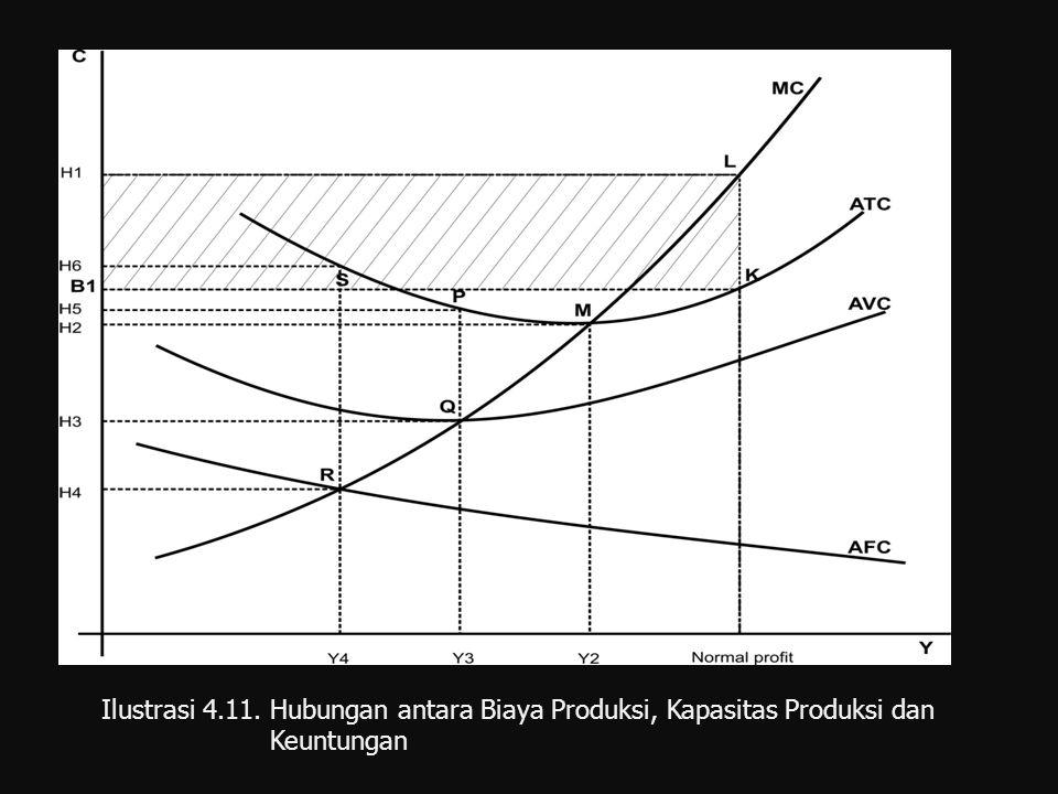 Ilustrasi 4.11. Hubungan antara Biaya Produksi, Kapasitas Produksi dan Keuntungan