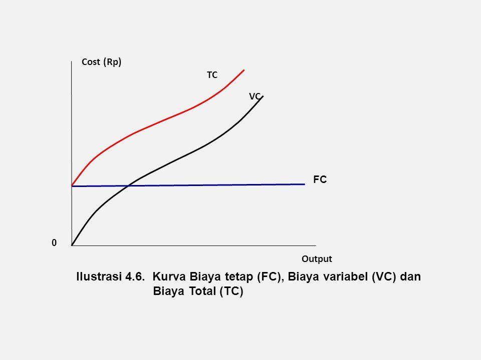 Cost (Rp) TC VC Output 0 Ilustrasi 4.6. Kurva Biaya tetap (FC), Biaya variabel (VC) dan Biaya Total (TC) FC