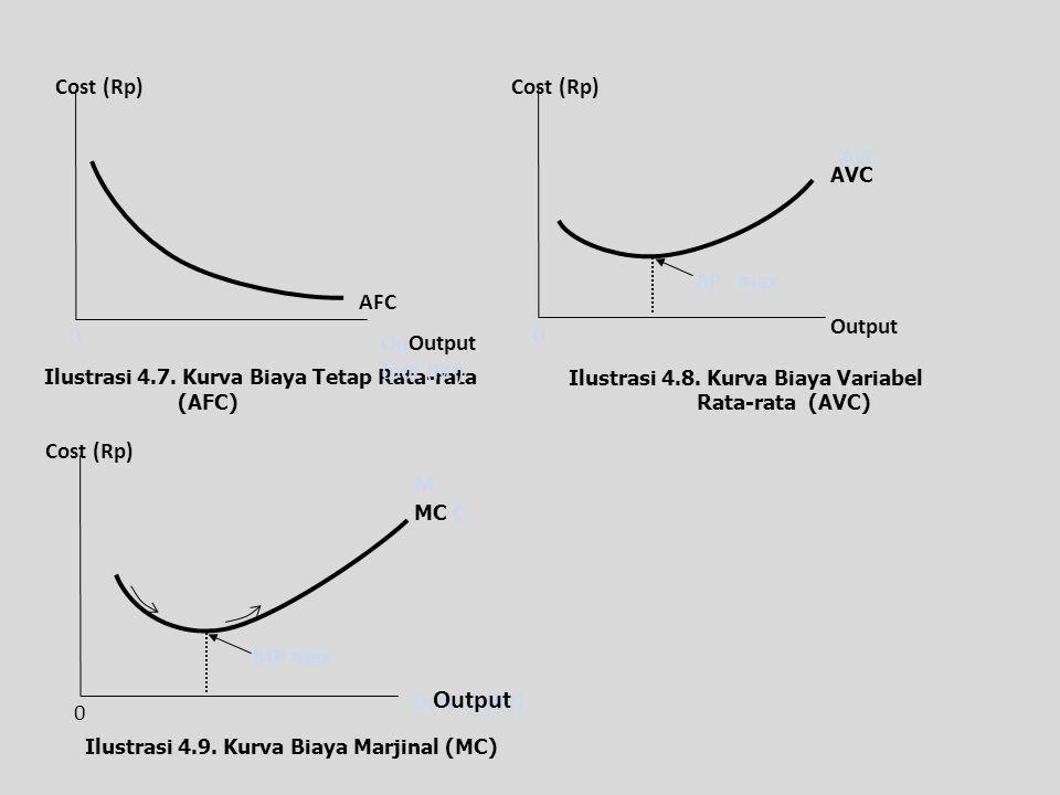Ilustrasi 4.7. Kurva Biaya Tetap Rata-rata (AFC) Ilustrasi 4.8. Kurva Biaya Variabel Rata-rata (AVC) Cost (Rp) AFC OuOutput tput (RP) 0 Cost (Rp) AP.