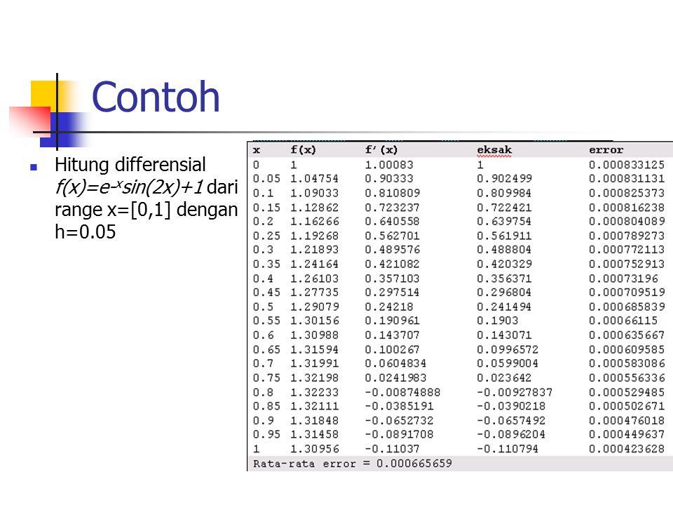 Contoh Hitung differensial f(x)=e- x sin(2x)+1 dari range x=[0,1] dengan h=0.05