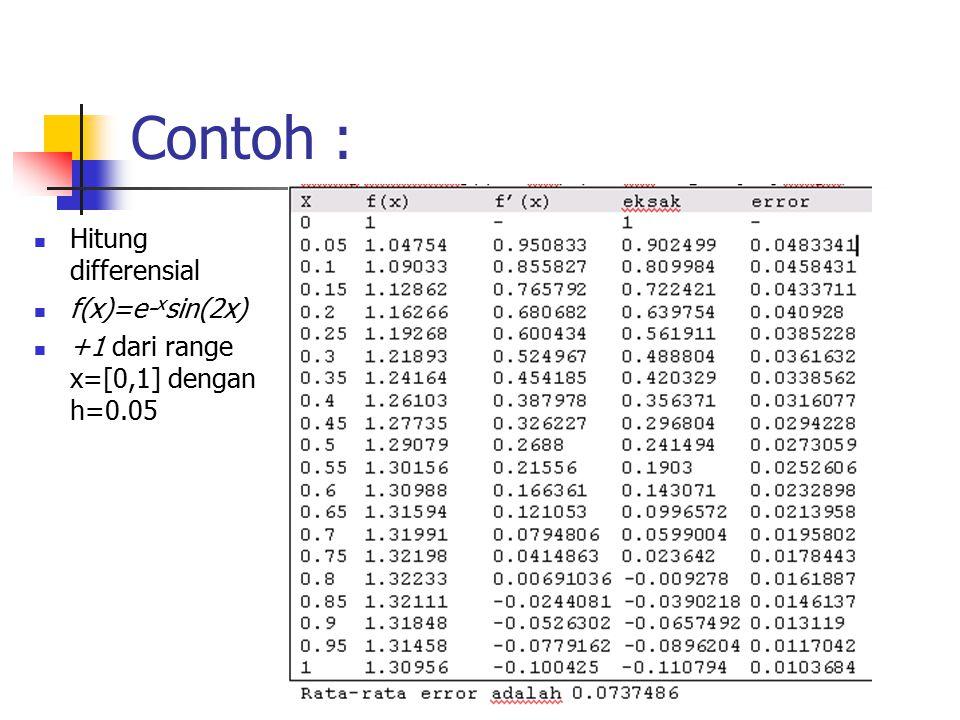 Contoh : Hitung differensial f(x)=e- x sin(2x) +1 dari range x=[0,1] dengan h=0.05