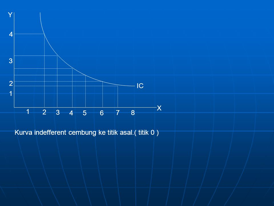 1 2 6 78 5 3 4 1 3 2 4 IC Y X Kurva indefferent cembung ke titik asal.( titik 0 )