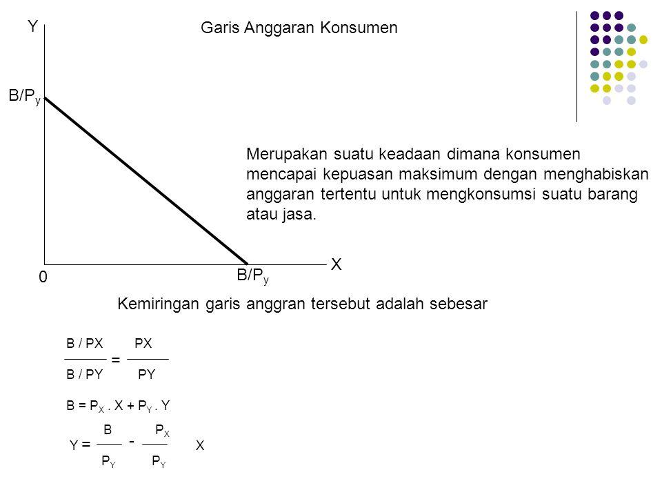 B/P y Y 0 X Kemiringan garis anggran tersebut adalah sebesar B / PX PX B / PY PY B = P X. X + P Y. Y B P X Y X P Y P Y = = - Garis Anggaran Konsumen M