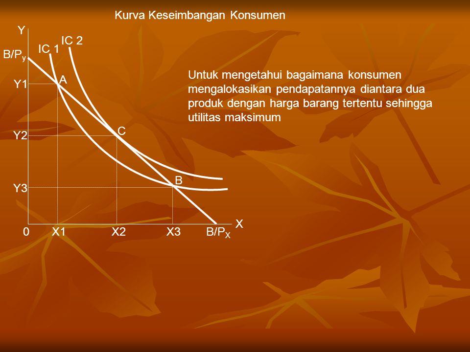 A B C X3X2X1 Y Y1 Y2 Y3 0 X IC 2 IC 1 B/P y B/P X Untuk mengetahui bagaimana konsumen mengalokasikan pendapatannya diantara dua produk dengan harga ba