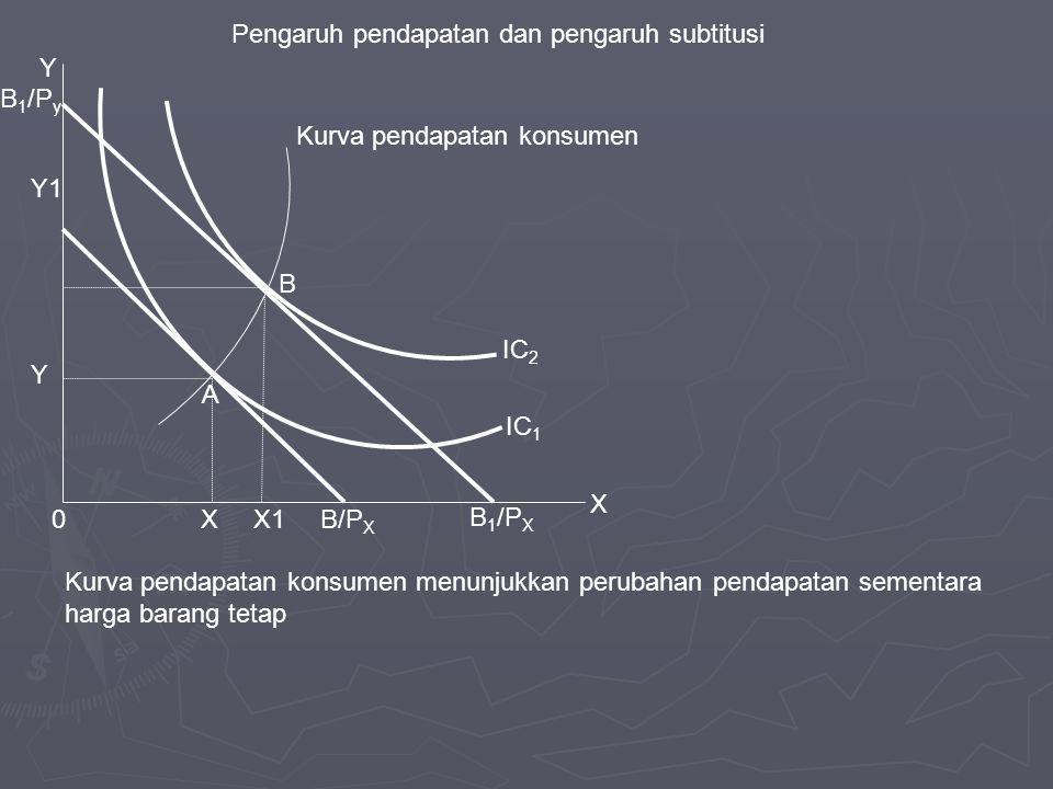 A B X1 Y Y1 0 X IC 2 IC 1 B 1 /P y B/P X B 1 /P X Y X Pengaruh pendapatan dan pengaruh subtitusi Kurva pendapatan konsumen Kurva pendapatan konsumen m