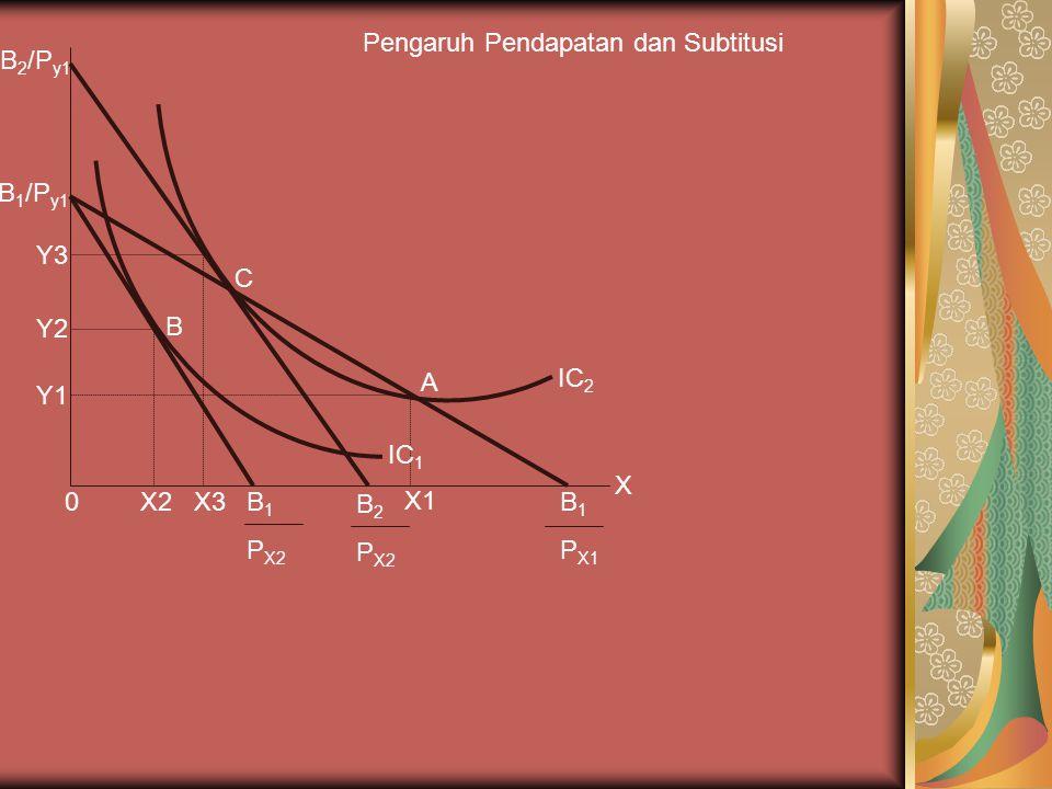B C X3 X2 Y1 Y2 Y3 0 X B 1 /P y1 B 1 P X2 B 2 P X2 X1 B 1 P X1 A B 2 /P y1 IC 2 IC 1 Pengaruh Pendapatan dan Subtitusi