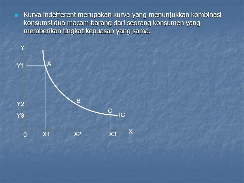 A B X2 X1 Y Y1 Y2 0 X ΔYΔY ΔXΔX IC Beberapa ciri kurva indefferent: Kurva indeferent mempunyai kemiringan negatif (dari kiri atas ke kanan bawah).