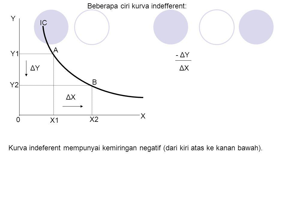 A B X2 X1 Y Y1 Y2 0 X ΔYΔY ΔXΔX IC Beberapa ciri kurva indefferent: Kurva indeferent mempunyai kemiringan negatif (dari kiri atas ke kanan bawah). - Δ