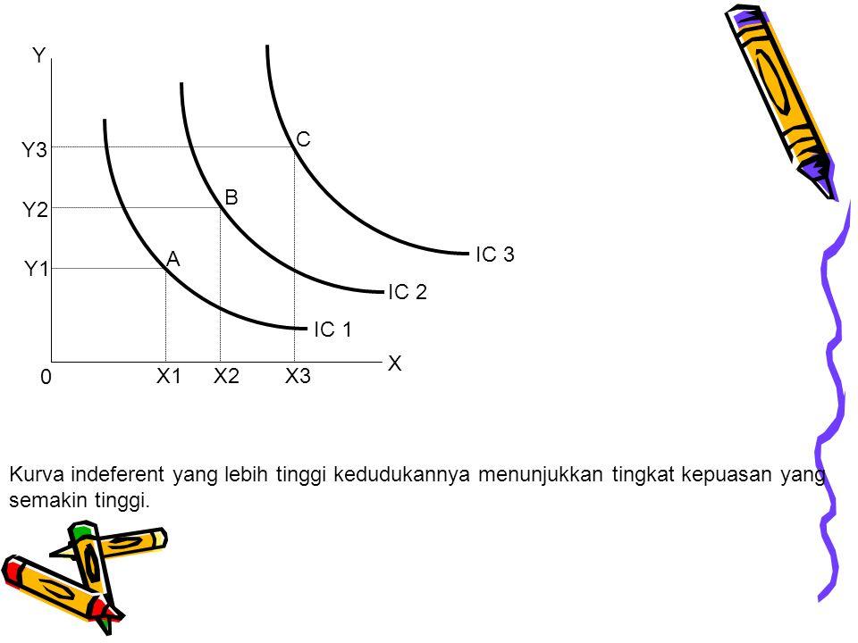 Kurva indeferent yang lebih tinggi kedudukannya menunjukkan tingkat kepuasan yang semakin tinggi. A B C X3X2 X1 Y Y1 Y2 Y3 0 IC 2 IC 3 IC 1 X