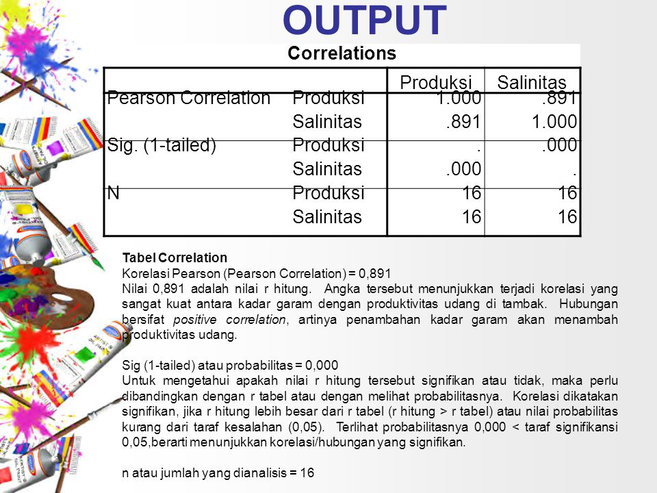 OUTPUT Correlations ProduksiSalinitas Pearson CorrelationProduksi1.000.891 Salinitas.8911.000 Sig. (1-tailed)Produksi..000 Salinitas.000. NProduksi16