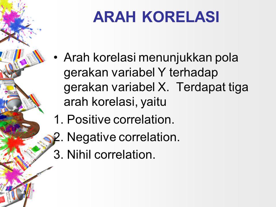 ARAH KORELASI Arah korelasi menunjukkan pola gerakan variabel Y terhadap gerakan variabel X. Terdapat tiga arah korelasi, yaitu 1. Positive correlatio