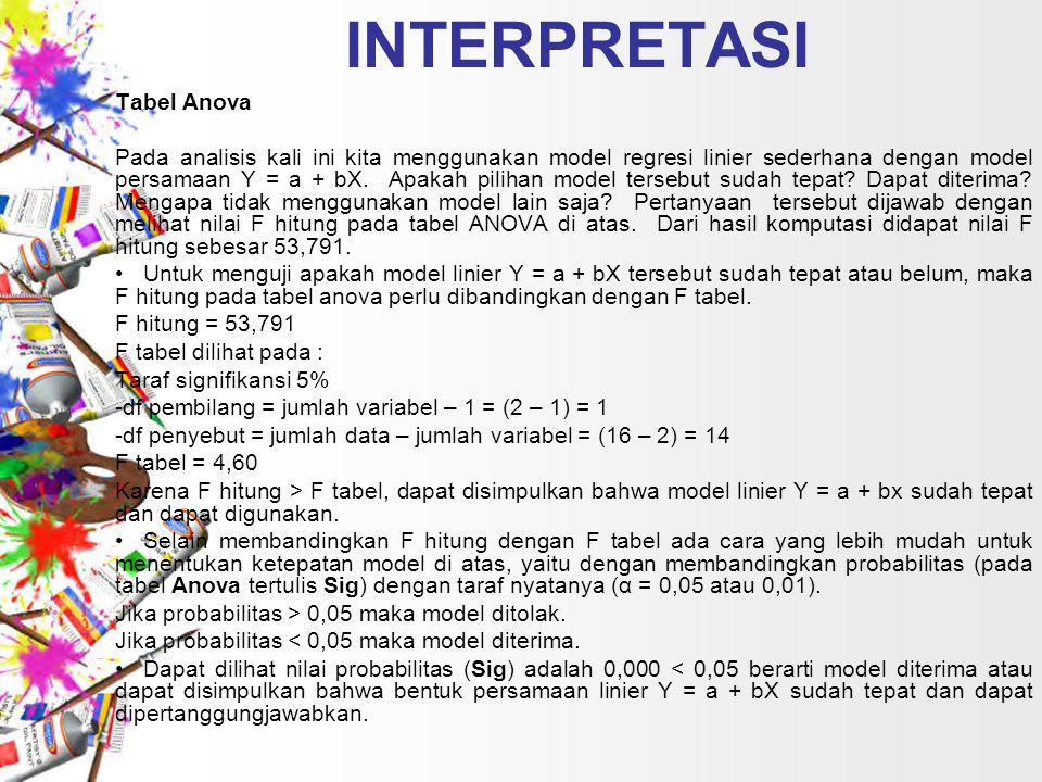 INTERPRETASI Tabel Anova Pada analisis kali ini kita menggunakan model regresi linier sederhana dengan model persamaan Y = a + bX. Apakah pilihan mode