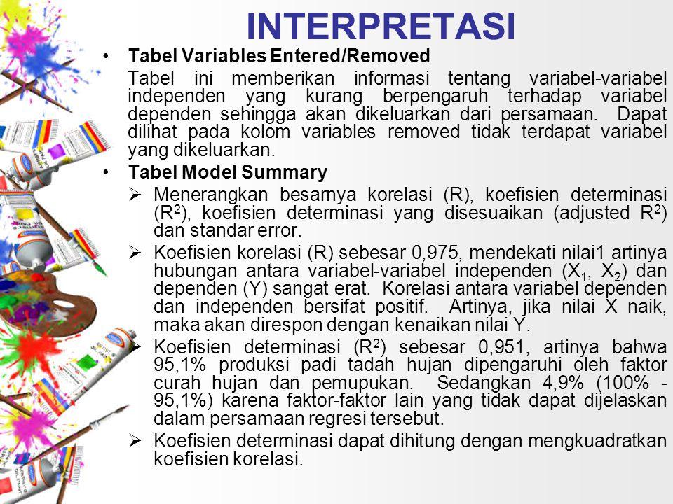 INTERPRETASI Tabel Variables Entered/Removed Tabel ini memberikan informasi tentang variabel-variabel independen yang kurang berpengaruh terhadap vari